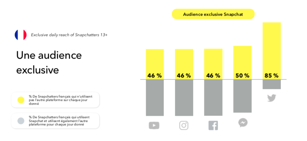 audience-snapchat-exclusive-france-snapologie